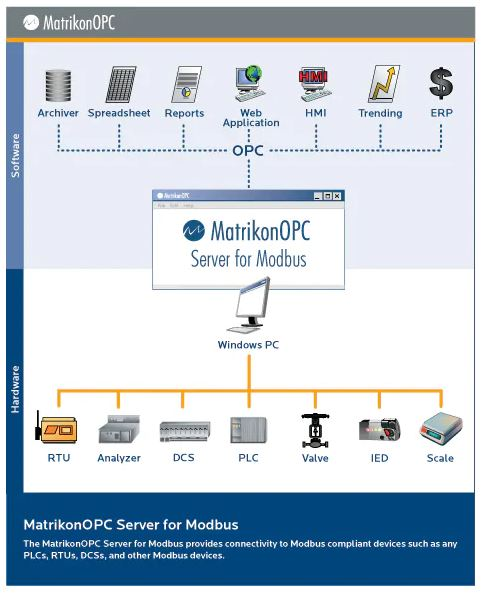 Modbus OPC Server for Modbus Devices - The MatrikonOPC Server for Modbus provides connectivity to Modbus compliant devices such as any PLCs, RTUs, DCSs, and other Modbus devices.